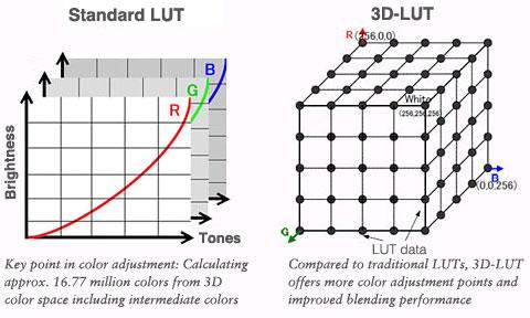 3D-LUT提供了更多的色彩调整点
