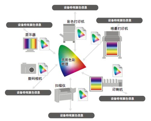 配置文件共享图像