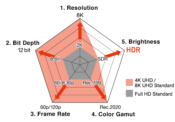 The Five Elements of High Image Quality